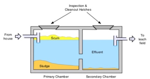 Septic Tank and Filtering Basics